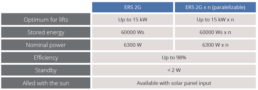 Table ERS 2G - Energy Recovery System for lifts