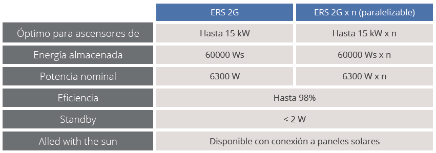 Tabla características técnicas sistema de recuperación energía ERS 2G