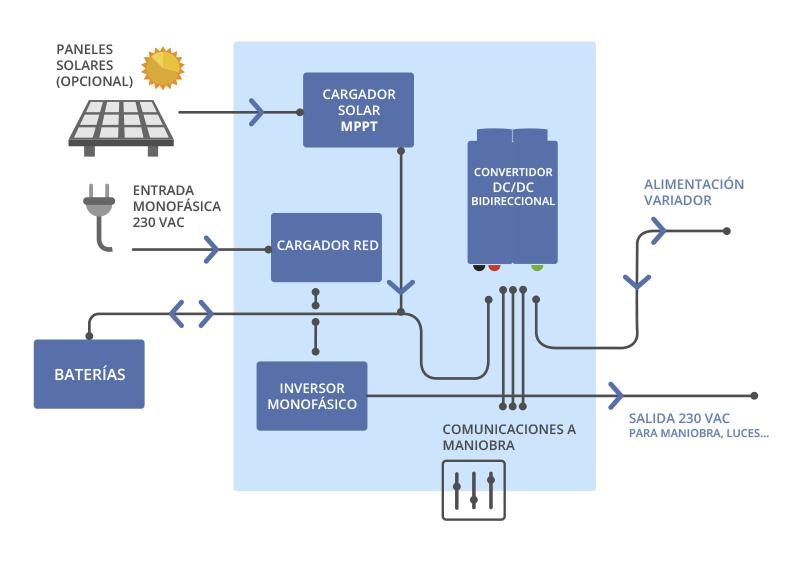 Gráfico sistema de alimentación monofásica P2S