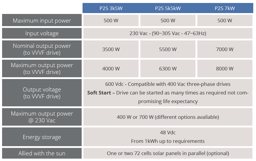 Table P2S - Single-Phase supply system