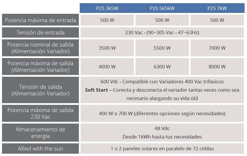 Tabla P2S sistema de alimentación monofásica