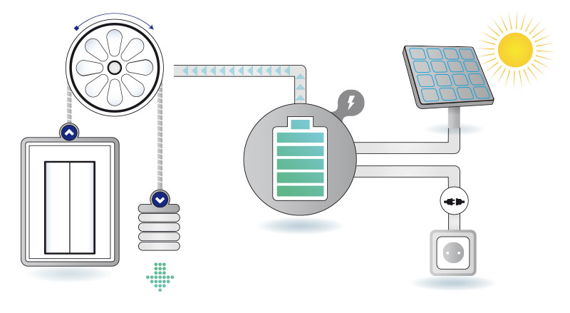Solar supply HISS - Homelift Intelligent Supply System